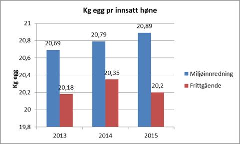Grafer eggkontrollen