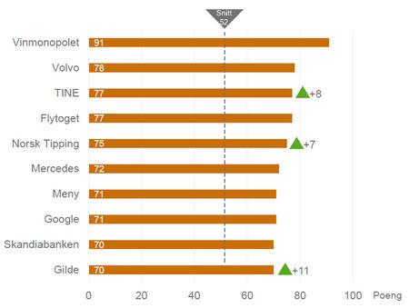 Omdømmeindeksen 2017: Topp 10 virksomheter