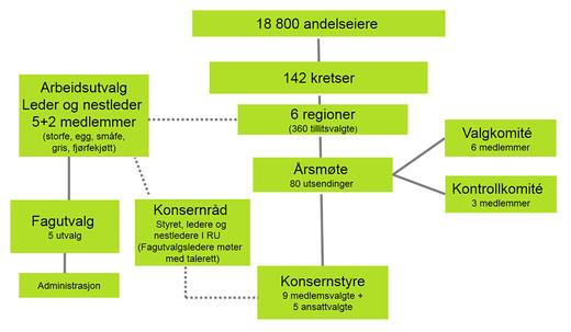 Eierorganisering kart