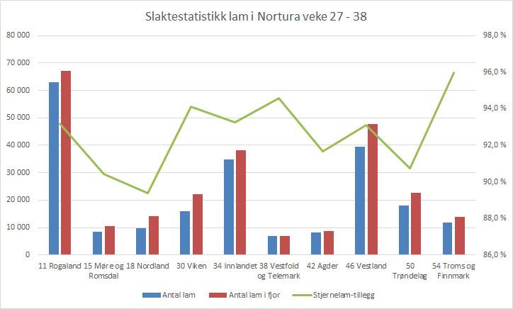 Graf statistikk