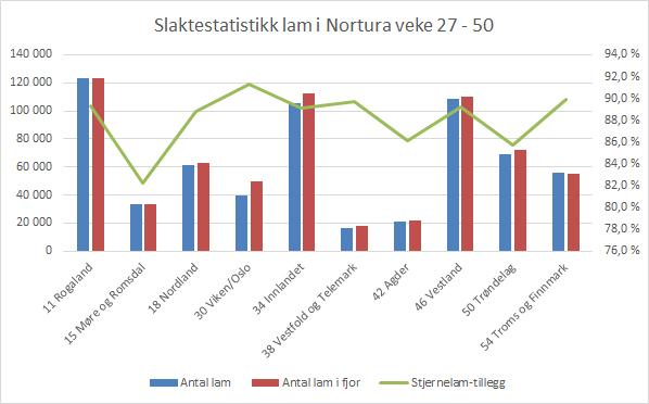 Graf slaktestatistikk