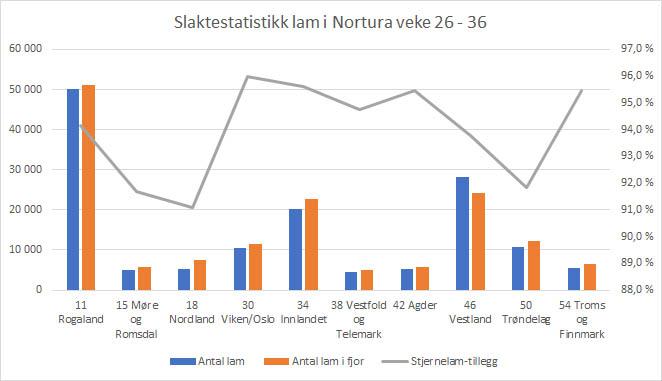Graf - statistikk så langt i år